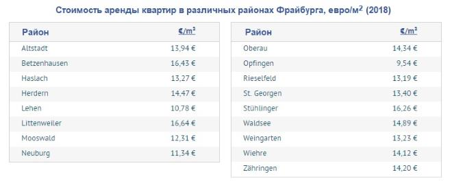 Стоимость апартаментов в некоторых районах Фрайбурга-Им-Брайсгау