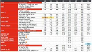 Расписание автобусов из Бланеса в Барселону