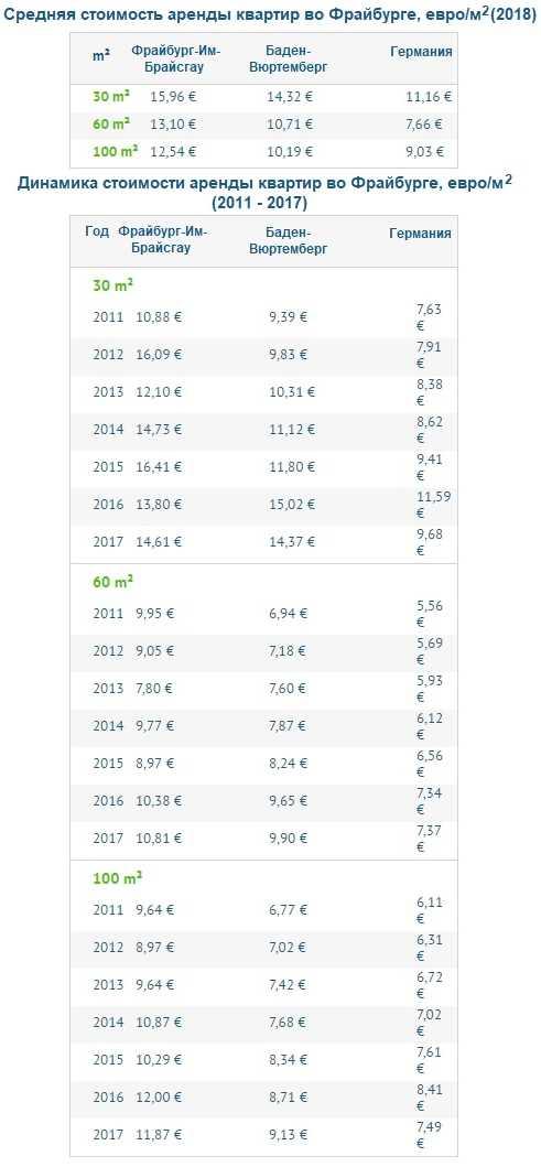 Цены на аренду квартир различной площади Фрайбурга