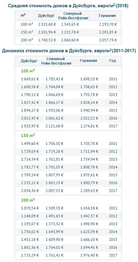 Стоимость домов в Дуйсбурге