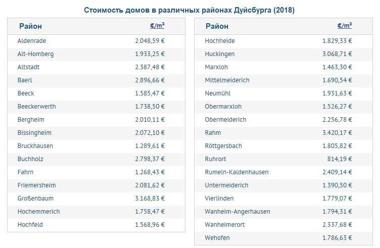 Стоимость домов по районам в Дуйсбурге