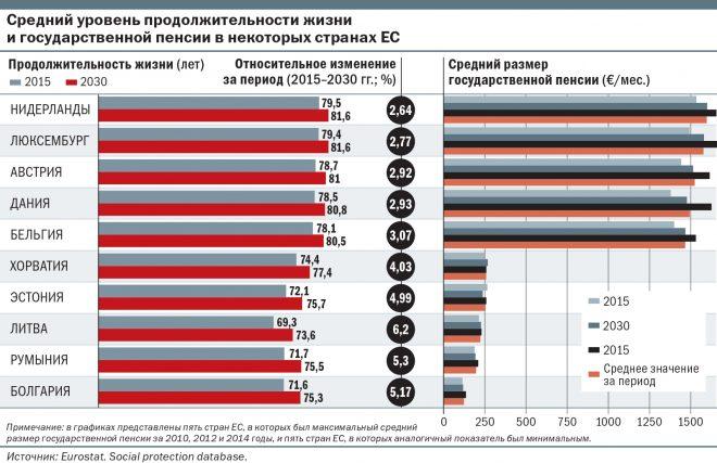 пенсии в странах Европы