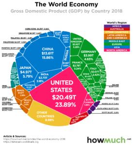 ВВП стран мира