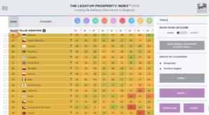 Индекс процветания