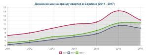 динамика цены на аренду квартир в Берлине